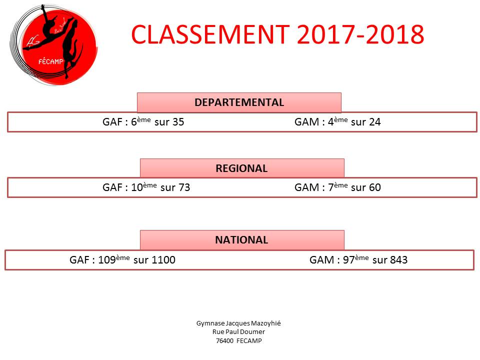 Classement 2017 2018